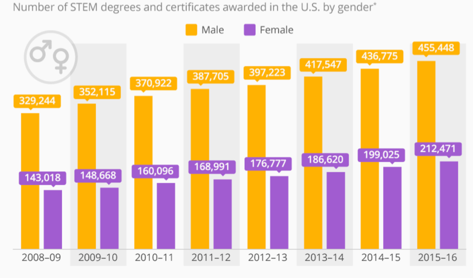 The STEM gender gap persists through degree and certificate programs.