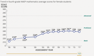 No significant difference between how female and male students perform in elementary math.